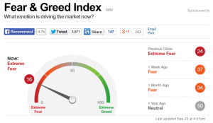 Greed Fear