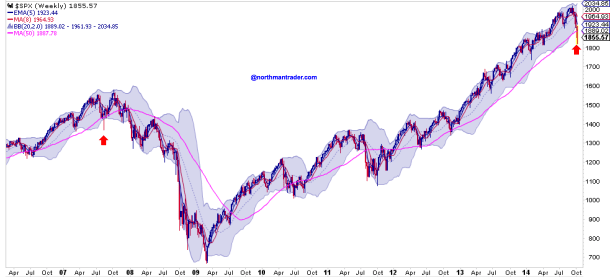 weekly $SPX