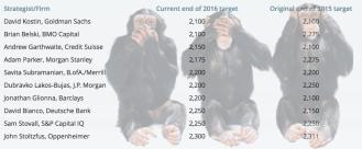 2016 analysts