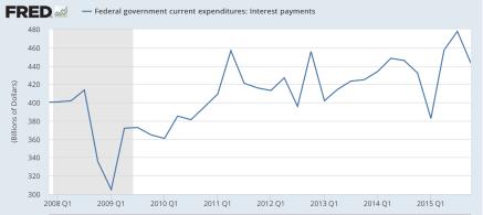 interest payments ST