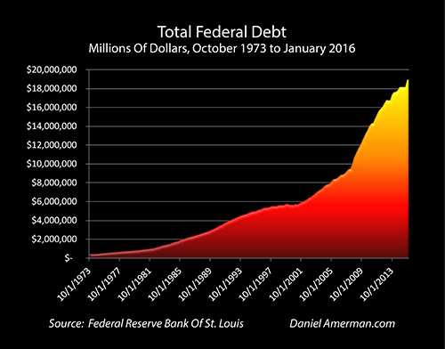 debt US