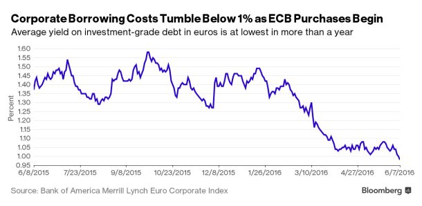 corp borrowing costs