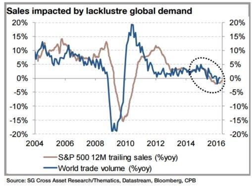 trade-sales
