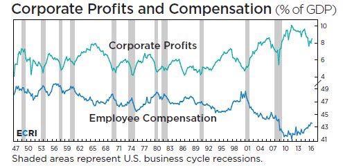 employee-compensation