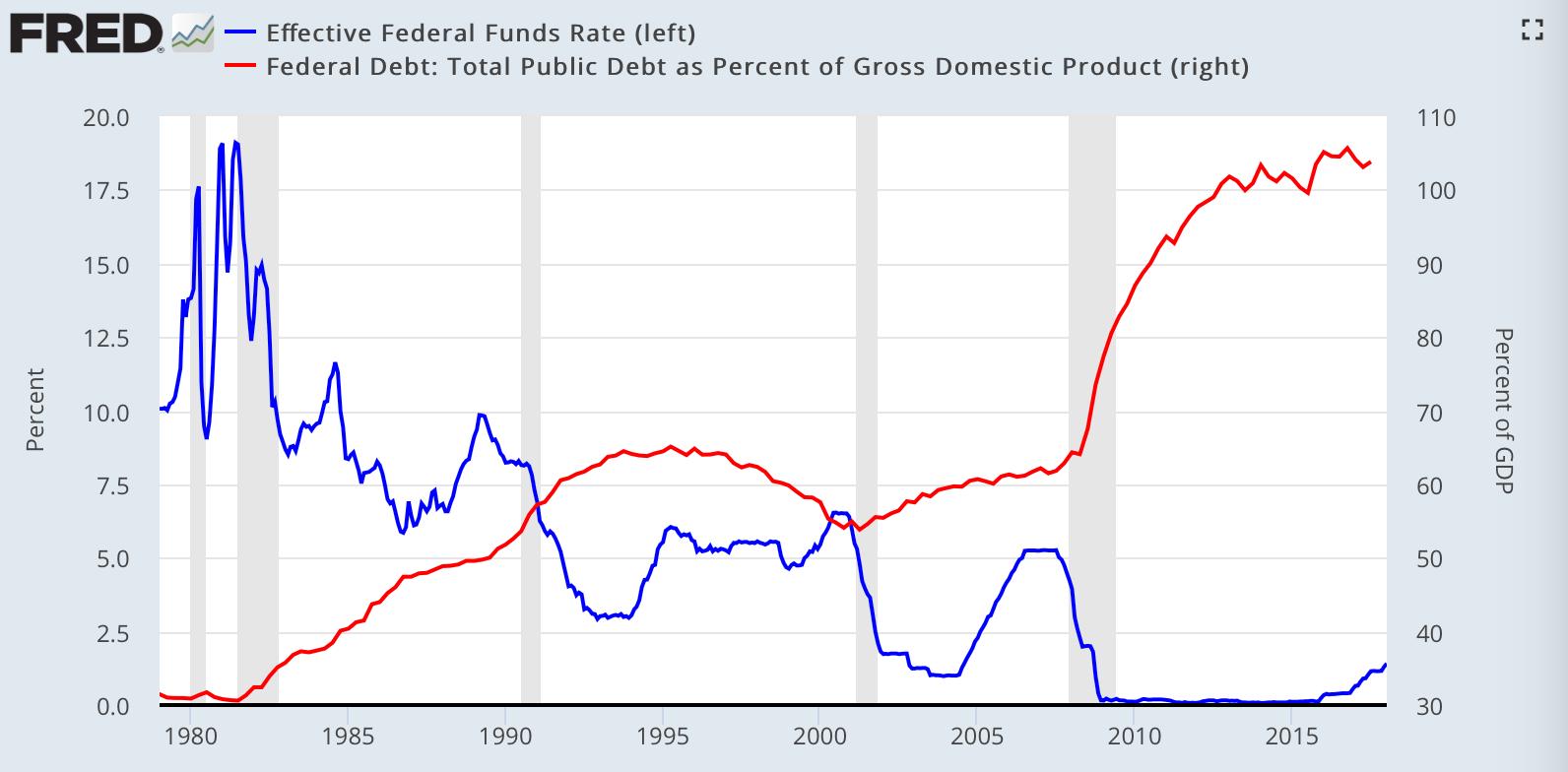 https://i0.wp.com/northmantrader.com/wp-content/uploads/2018/02/debt-rates.png?ssl=1