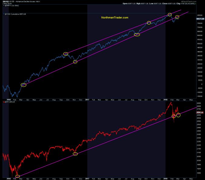 The S&P 500 Is Internally Broken