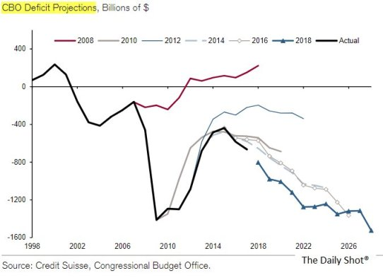 tax cuts and the economy during a recession Supply side tax cuts failed  before the bush recession supply side tax cuts  but their analysis ignores what actually happened during the economic.