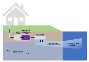 Water Quality Improvement Program Clean-Water Septic System
