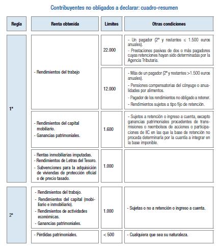 Cuadro-Resumen-IRPF