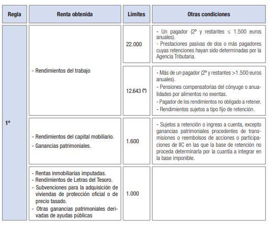 Regla 1 - IRPF