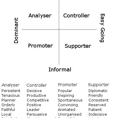 Myers Briggs personality grid