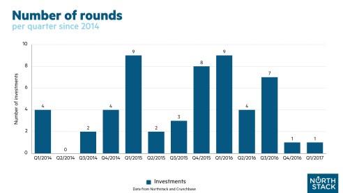 rounds-per-quarter-001