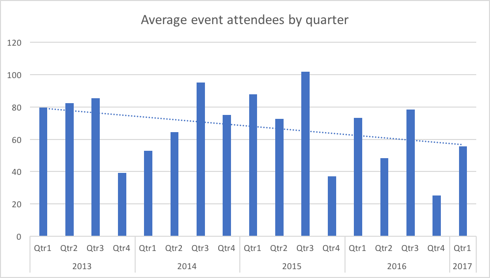 event-attendees
