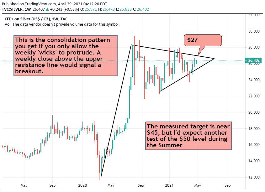 Silver Eyeying $27 & A Long-Awaited Breakout
