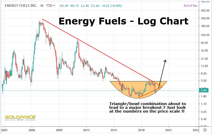 Energy Fuels – September 2019