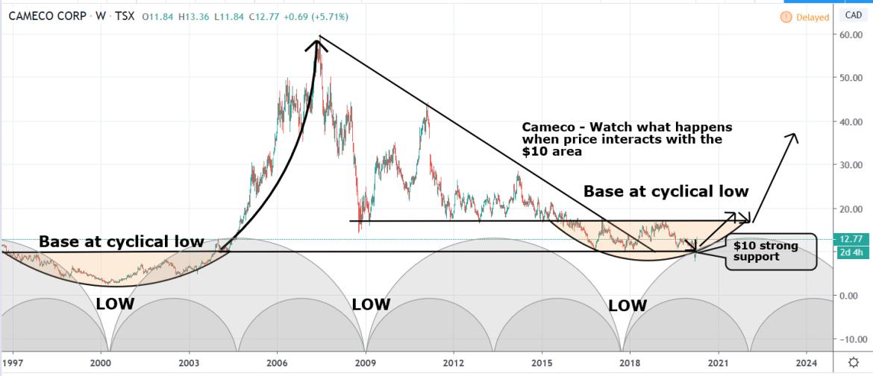 Cameco Breakout Prediction 2020