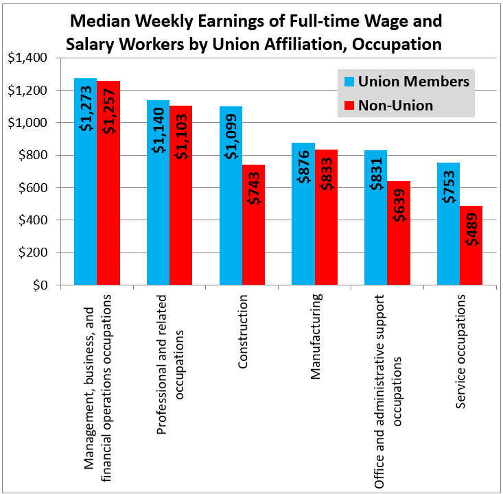 union-wages