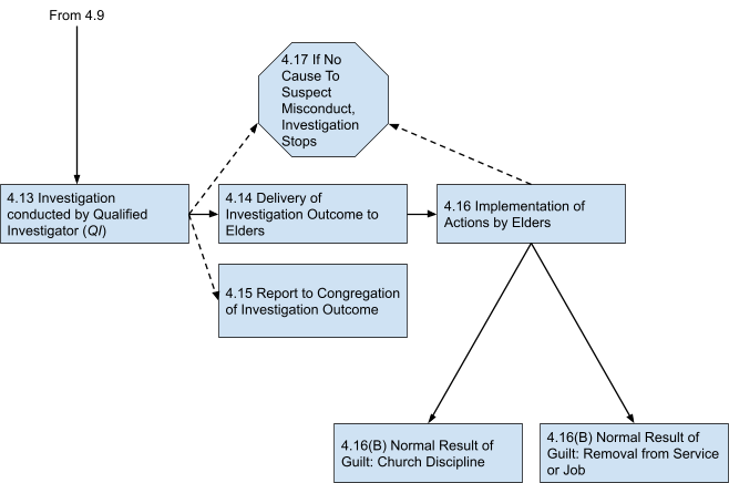 NWC May 2021 Sexual Misconduct Policy Process Depiction - Part 2 of 2