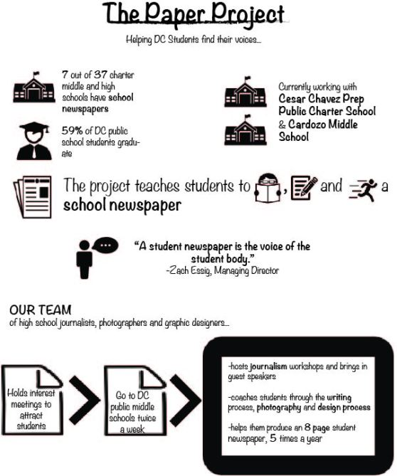 MGranat_Final Project_ Infographic