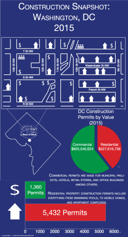 By Matthew Gross | These days the D.C. skyline is littered with cranes. From the Capitol to a ten-story-deep crater in West End, D.C. is undergoing quite the facelift. In 2015 alone, the financial value of construction permits in metropolitan D.C. area reached $1.3 billion. This infographic represents 2015's permit allocation and valuing in aggregate, focusing on Northwest D.C. to show how much construction can occur in an area.