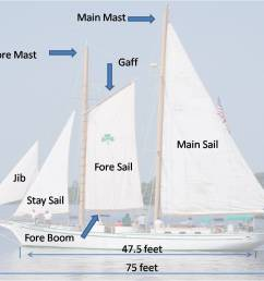 schooner diagram [ 1502 x 940 Pixel ]