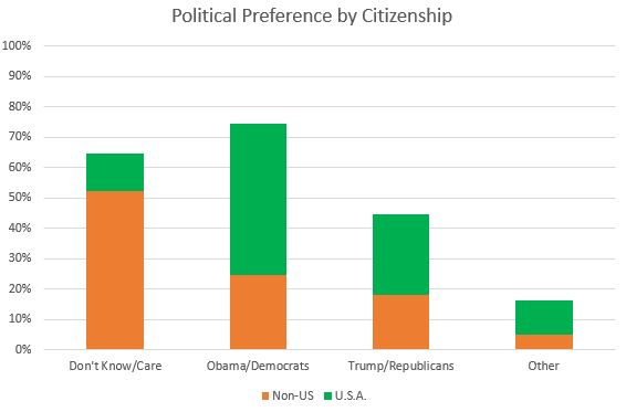 Political Preferences by Citizenship