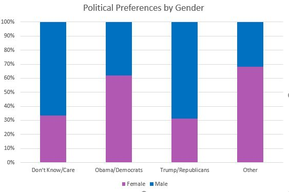 Political Preferences by Gender