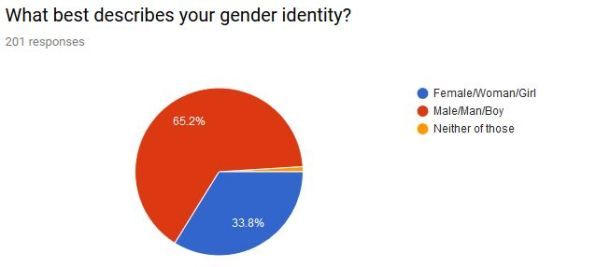 what best describes your gender identity
