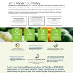 NorWest-Co-op-2015-Impact-Summary-1