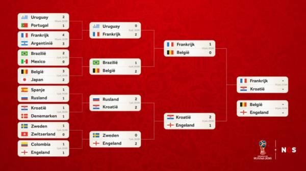 Zorgt streaming voor teleurstellende kijkcijfers van Belgen op Wereldbeker Voetbal 2018?