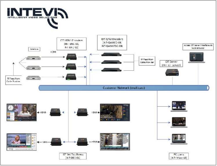 IPTV flow Image