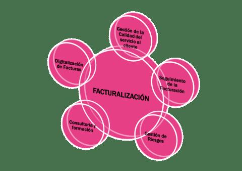 Facturalización GIF Consulting