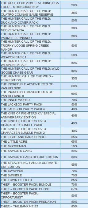 Grandes ofertas en la PlayStation Store hasta el 04 de Febrero 2