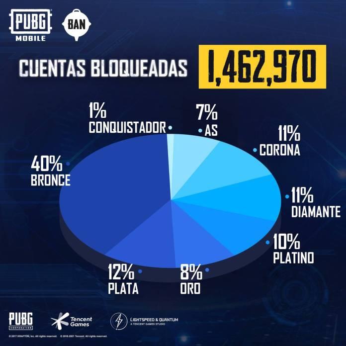 ¡Y sí! Gracias al sofisticado sistema anti-trampas del famoso juego de PUBG Mobile, se logró prohibir un total de 1,462,970 cuentas, lo que también sirvió de base de un sistema de baneo que se utilizará en los torneos oficiales.