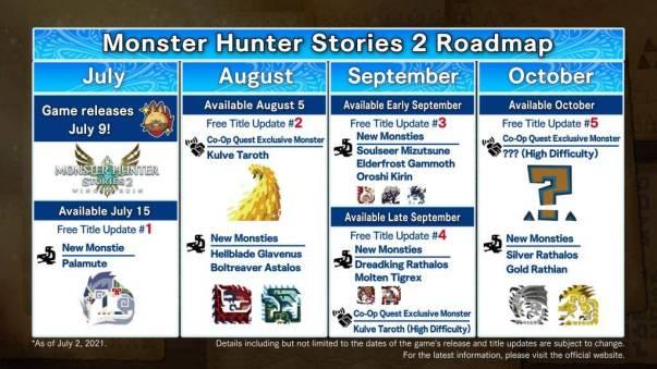 Monster Hunter Stories 2: Wings of Ruin: Conoce todo su contenido post-lanzamiento 1