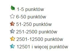 Symbole systemu punktów i komentarzy na Allegro - NoSpoon.pl