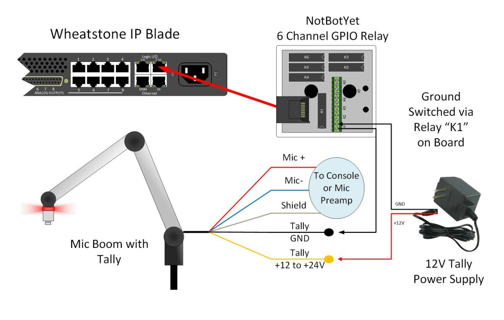 medium resolution of all that is required to make the proper connections are the mic arm with tally light built in a logic i o port on