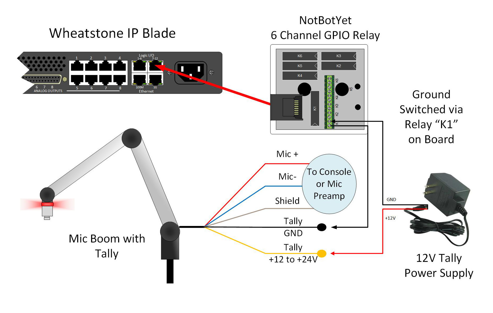 hight resolution of all that is required to make the proper connections are the mic arm with tally light built in a logic i o port on
