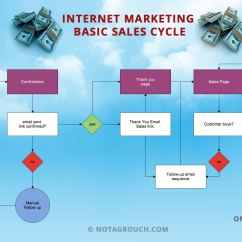Email Flow Diagram Freightliner Chassis Wiring The Internet Marketing Basic Sales Flowchart