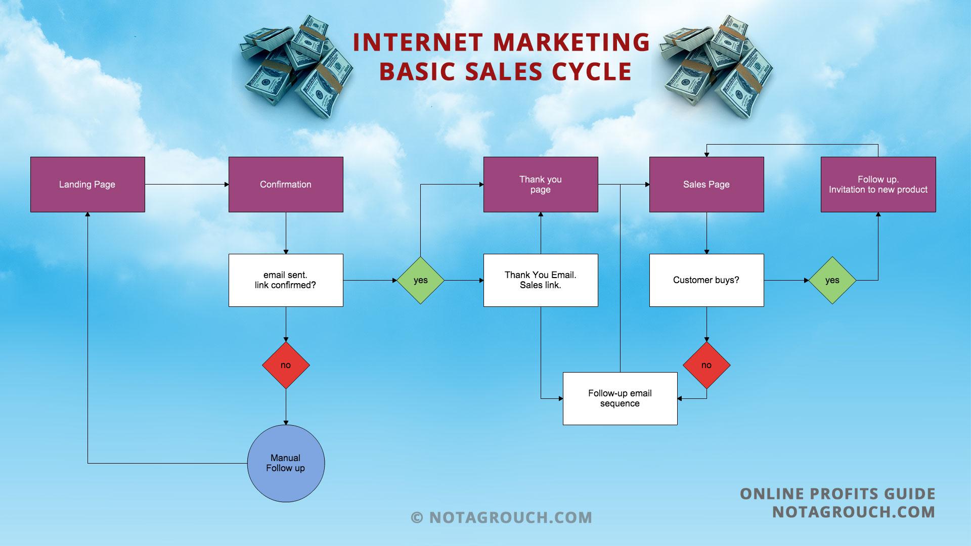sales process flow diagram examples cx lighting control panel wiring the internet marketing basic flowchart