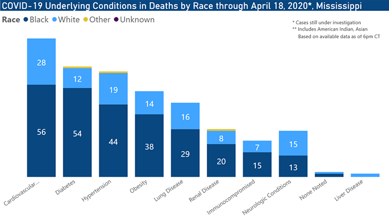 COVID-19 Deaths by Race and Preconditions