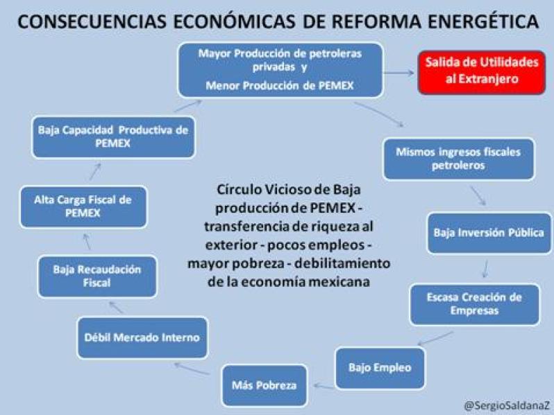 consecuencias reforma
