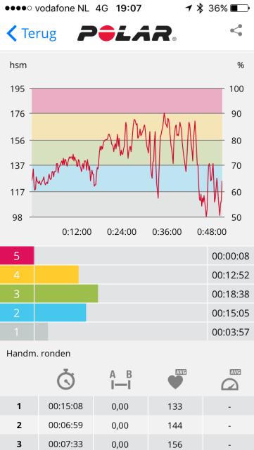 Polar, Polar Flow, revalidatie, longvliesontsteking, not another fitgirl, van longrevalidatie naar halve marathon