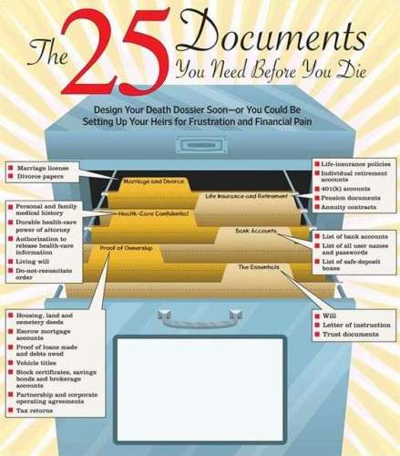25 Most important documents in your life