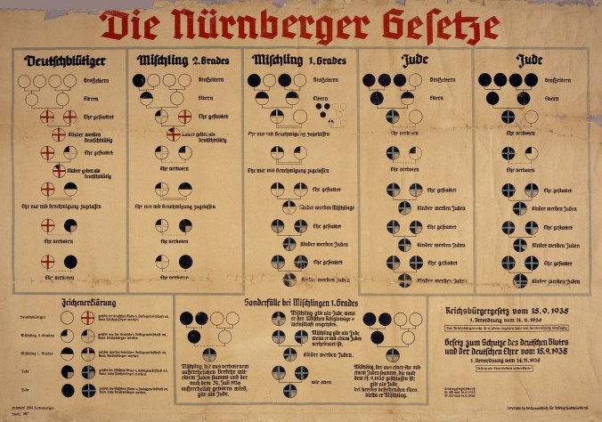 This 1935 Nuremberg Race Laws Chart depicts Nazi biological categorizations of Jews. (Via Wikimedia Commons.)