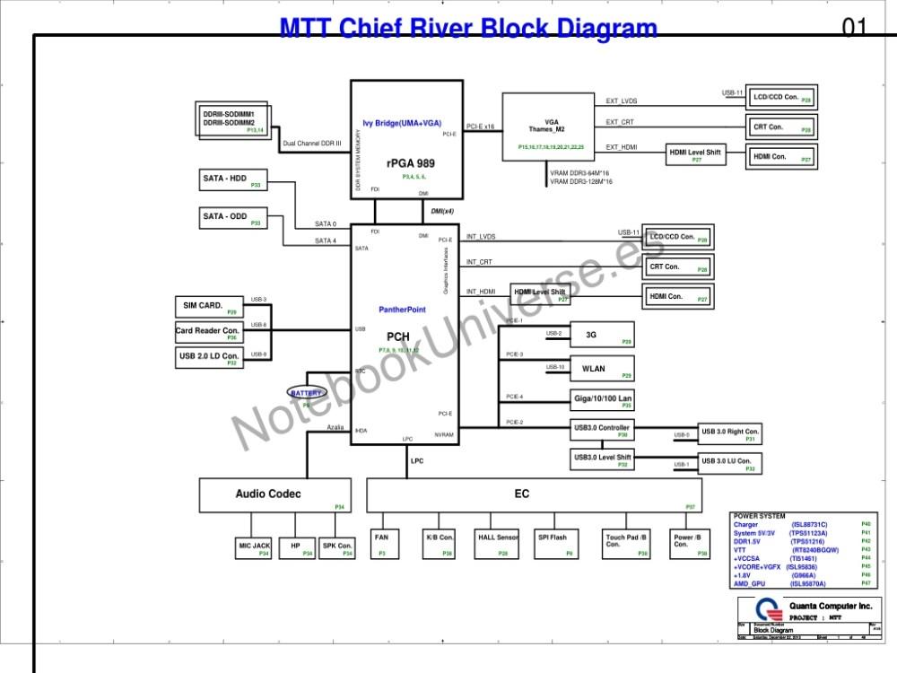medium resolution of schematic for quanta mtt mainboard cpu ivy bridge uma vga vga thames m2 chipset pantherpoint pch oem quanta computer inc project mtt