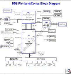 schematic for quanta bd8 mainboard cpu trinity piledriver apu 35w ddr3 gpu sun pro m2 chipset amd hudson bolton m3 fch oem quanta computer inc  [ 1024 x 768 Pixel ]