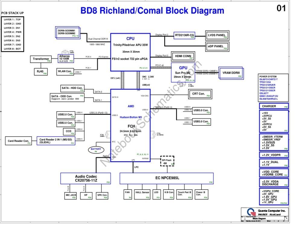 medium resolution of schematic for quanta bd8 mainboard cpu trinity piledriver apu 35w ddr3 gpu sun pro m2 chipset amd hudson bolton m3 fch oem quanta computer inc