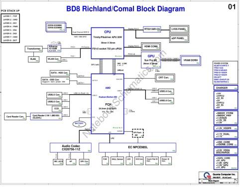 small resolution of schematic for quanta bd8 mainboard cpu trinity piledriver apu 35w ddr3 gpu sun pro m2 chipset amd hudson bolton m3 fch oem quanta computer inc