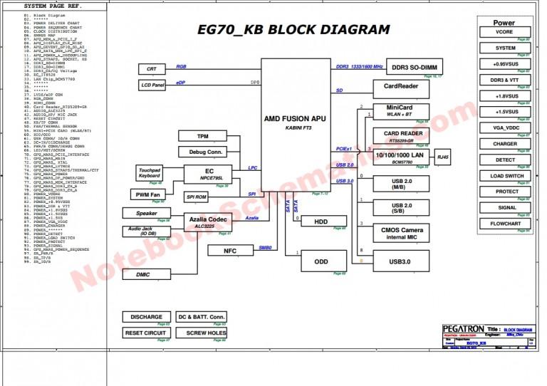 Pegatron EG70KB Schematic